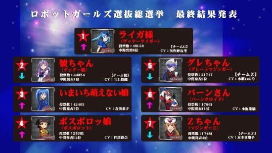 ロボットガールズZ 総選挙_発表画面見本1-7位
