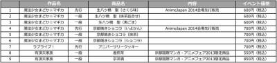AJ商品リスト